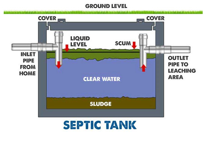 Septic Illustration - Septic System Definitions